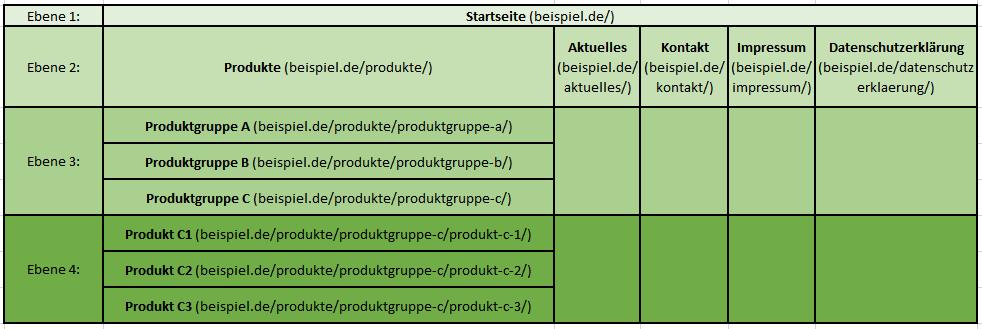 Sitemap: Strukturbaum einer Website