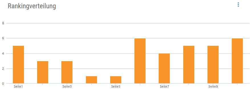 Ranking-Verteilung in den Google-SERPs
