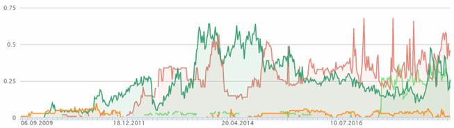 Vergleich der Sichtbarkeit verschiedener Domains im zeitlichen Verlauf